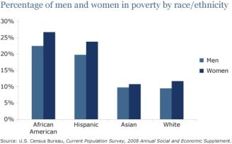 Fattigdom bland kvinnor i relation till ras (US 2008)
