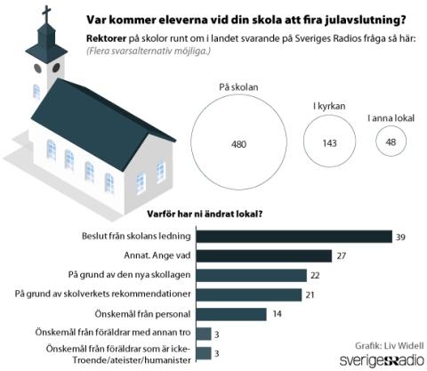Sveriges Radio Enkät julavslutning skolan