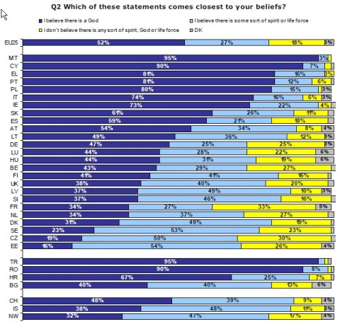 Eurobarometer View of Religion 2005