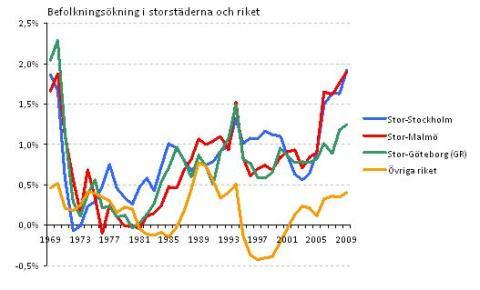 Befolkningstillväxt Sverige-Storstäder
