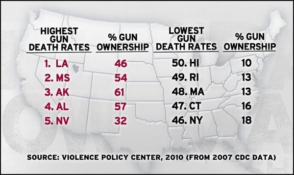 Gun death rates vs Gun Ownership fr Violance Policy Center