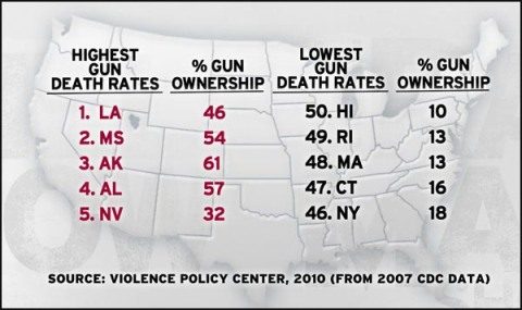 Gun death rates vs Gun Ownership fr Violance Policy Center