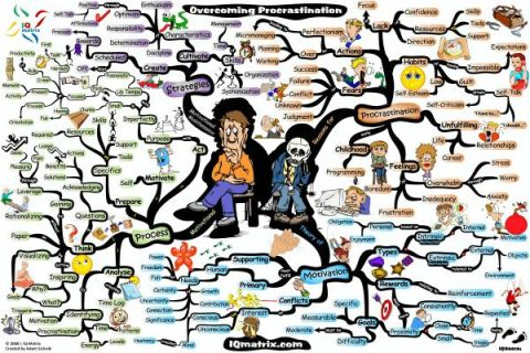 Overcomin procrastination mindmap_1