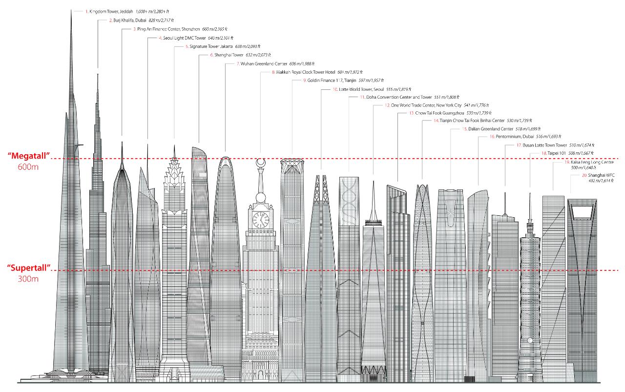 diagram tallest skyline megatall supertall