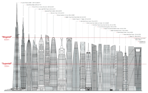 diagram tallest skyline megatall supertall