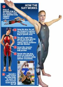 Modern High tech swimsuit tävlingsdräkt shark skin Caitlin Graf