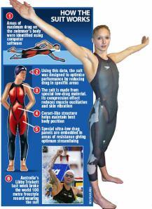 Modern High tech swimsuit tävlingsdräkt shark skin Caitlin Graf