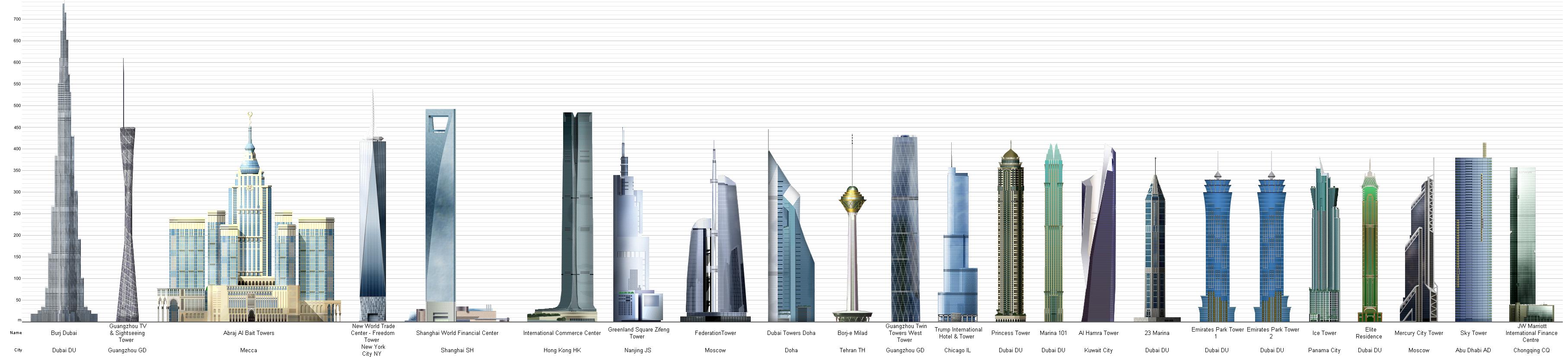 top skyscrapers of the world 2013 högsta skyskrapor