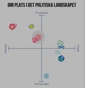 Aftonbladet politiska landskapet