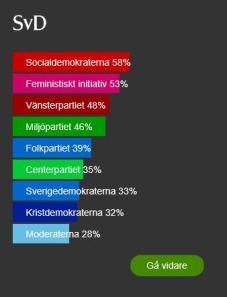 DN & SvD Politisk Kompass resultat