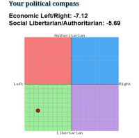 Undertecknads senaste placering på The Political Compass