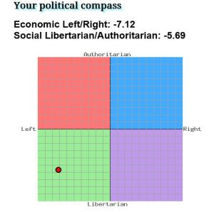 Undertecknads senaste placering på The Political Compass