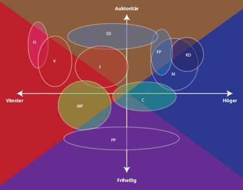 Svenska Politiska Partier i Political Compass-modell